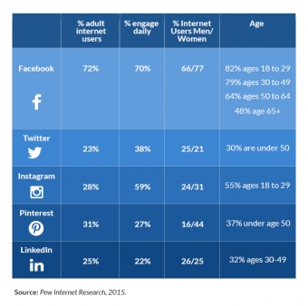 Which Social Media Channel is Best for Your Practice?